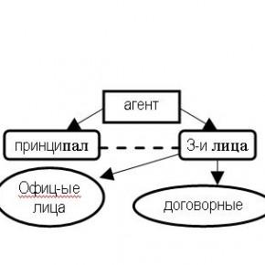 агентирование