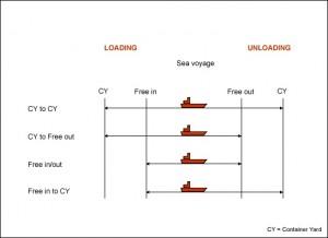CSC — terminal handling charge