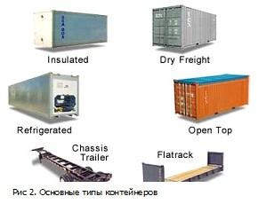 . Основные типы контейнеров