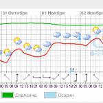 Прогноз погоды на нижнем Дунае  Измаил, Рени, Вилково 5-8.02.2013