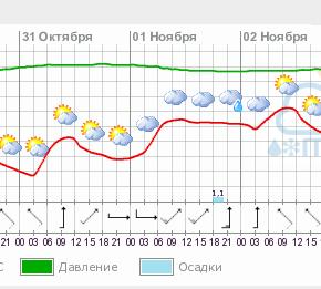 Прогноз погоды в Измаиле