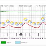 Прогноз погоды на нижнем Дунае за 17.04.2013