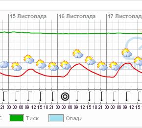 погода Измаил, Рени, Вилково