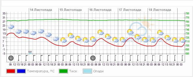 прогноз рыбалки на сегодня в оренбурге
