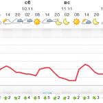 Погода Измаил, Рени, Килия за 7- 10.11.2012