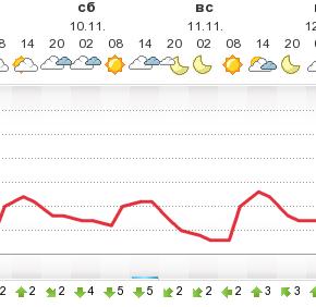 погода в Измаиле